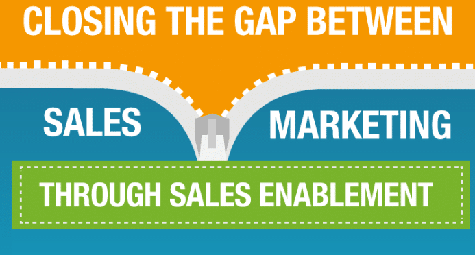 Closing the gap between sales and marketing through sales enablement.